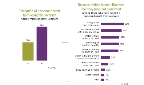 Reasons Boomers dont feel they have not benefited